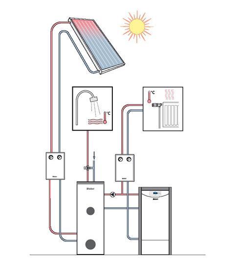 Heizung mit Solar
